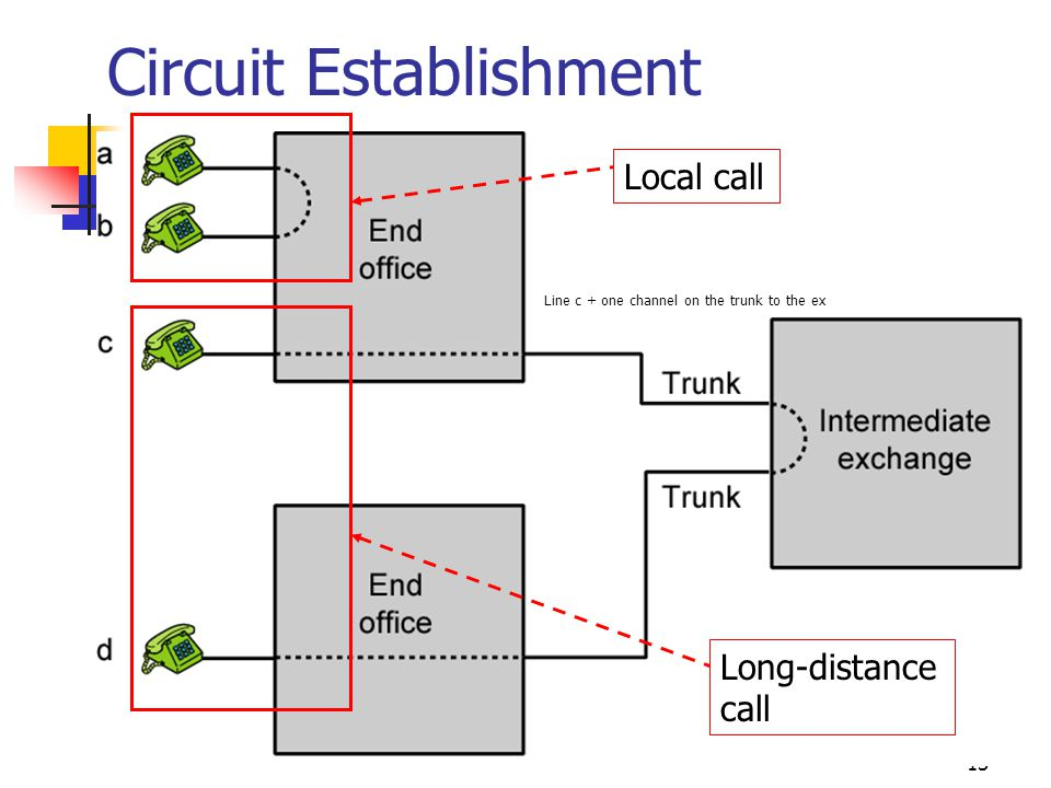 13 Circuit Establishment Local call Long-distance call Line c + one channel on the trunk to the ex