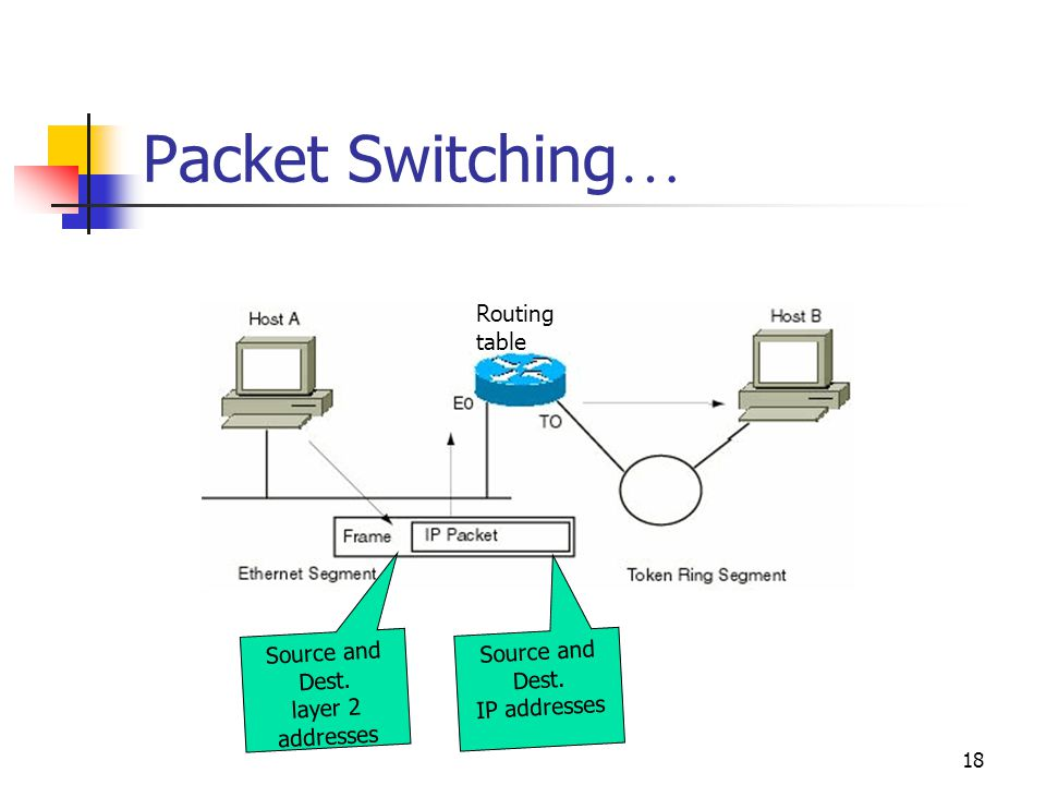 18 Packet Switching … Source and Dest. layer 2 addresses Source and Dest.