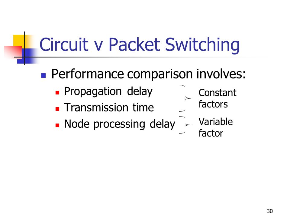 30 Circuit v Packet Switching Performance comparison involves: Propagation delay Transmission time Node processing delay Constant factors Variable factor