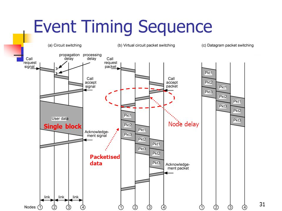 31 Event Timing Sequence Node delay Single block Packetised data