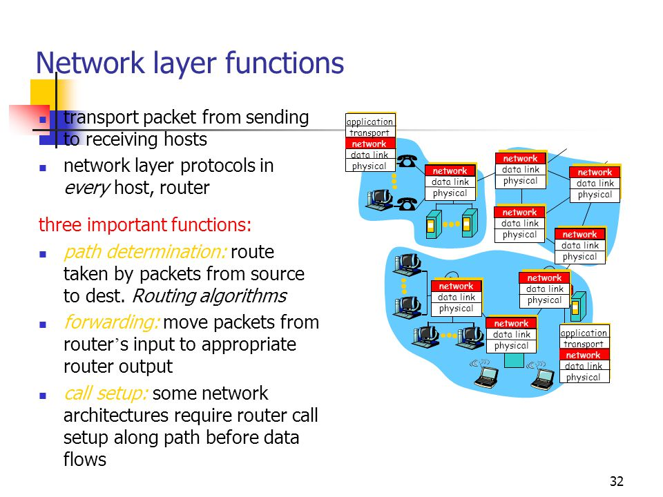 32 Network layer functions transport packet from sending to receiving hosts network layer protocols in every host, router three important functions: path determination: route taken by packets from source to dest.