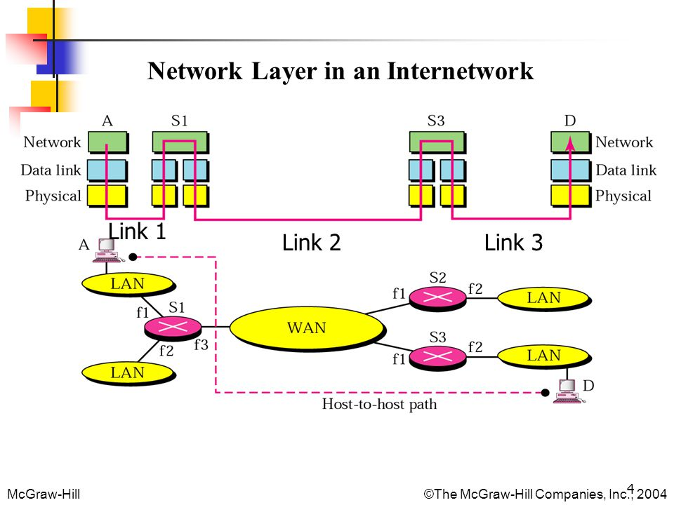 4 Network Layer in an Internetwork McGraw-Hill © The McGraw-Hill Companies, Inc., 2004 Link 1 Link 2Link 3