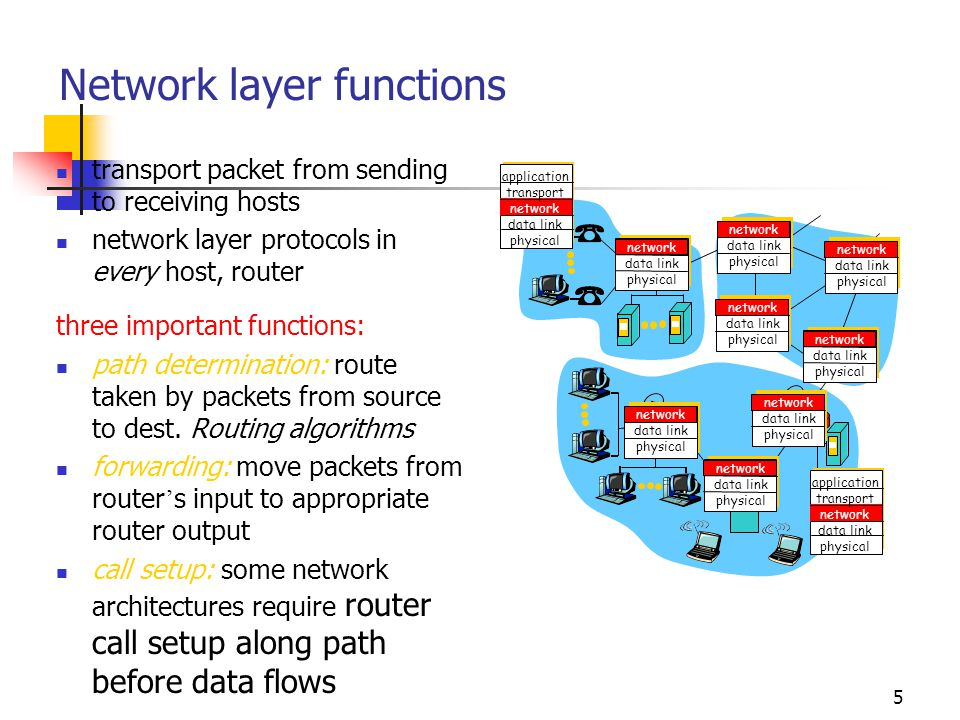5 Network layer functions transport packet from sending to receiving hosts network layer protocols in every host, router three important functions: path determination: route taken by packets from source to dest.