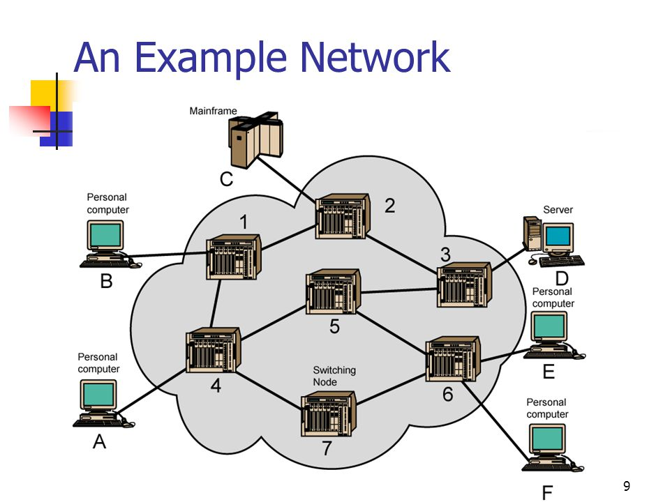 9 An Example Network