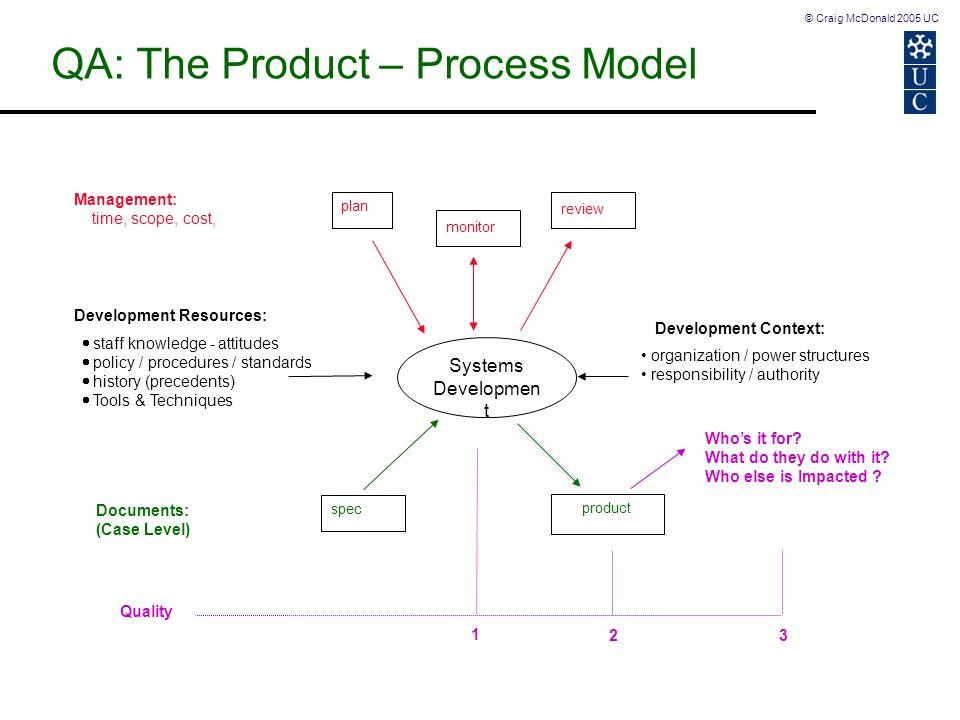 © Craig McDonald 2005 UC QA: The Product – Process Model Systems Developmen t product Documents: (Case Level) spec  staff knowledge - attitudes  pol