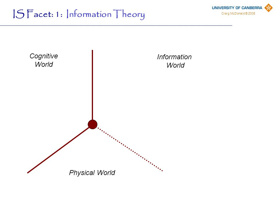 Craig McDonald © 2008 Cognitive World Information World IS Facet: 1: Information Theory Physical World