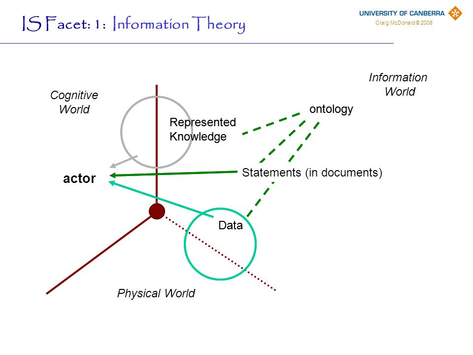 Craig McDonald © 2008 Cognitive World Information World actor Data Represented Knowledge ontology Physical World Statements (in documents) Data Represented Knowledge ontology Statements (in documents) IS Facet: 1: Information Theory