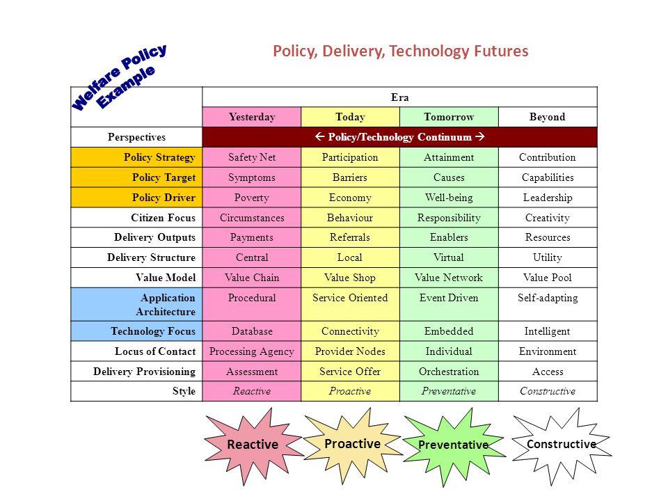 Era YesterdayTodayTomorrowBeyond Perspectives  Policy/Technology Continuum  Policy StrategySafety NetParticipationAttainmentContribution Policy Targ
