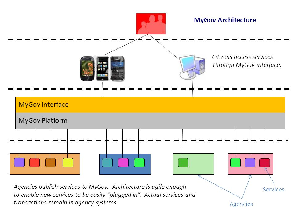 """MyGov Platform MyGov Architecture Agencies publish services to MyGov. Architecture is agile enough to enable new services to be easily """"plugged in"""". A"""