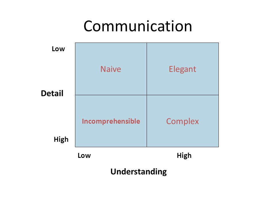 NaiveElegant Incomprehensible Complex Low High Understanding Low High Detail Communication