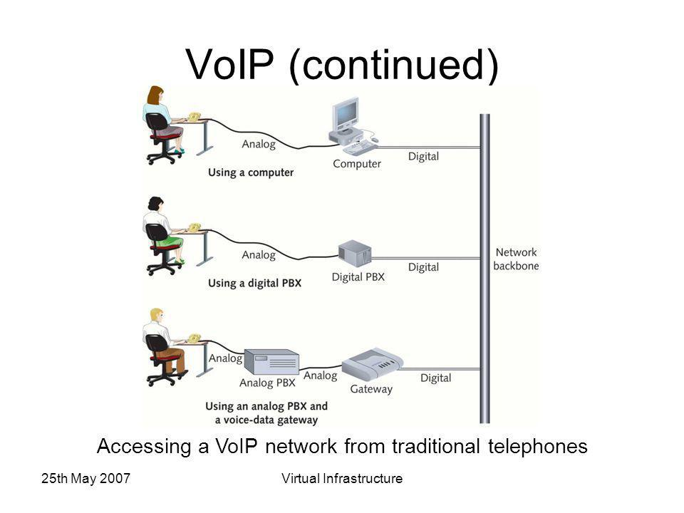 25th May 2007Virtual Infrastructure VoIP (continued) Accessing a VoIP network from traditional telephones