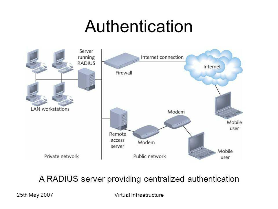 25th May 2007Virtual Infrastructure Authentication A RADIUS server providing centralized authentication