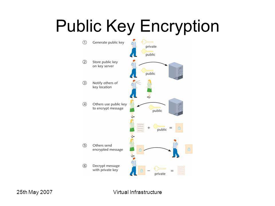 25th May 2007Virtual Infrastructure Public Key Encryption
