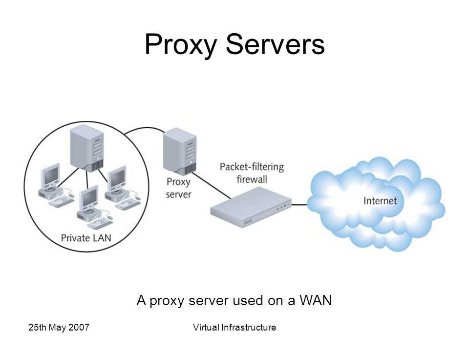 25th May 2007Virtual Infrastructure Proxy Servers A proxy server used on a WAN