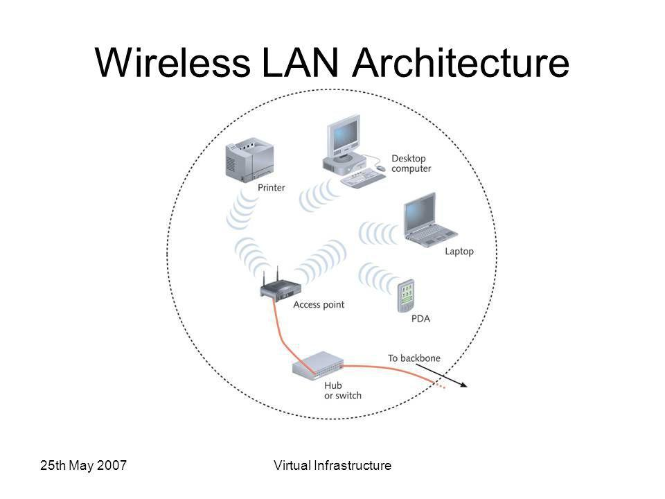 25th May 2007Virtual Infrastructure Wireless LAN Architecture