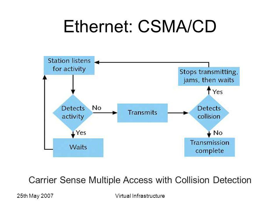 25th May 2007Virtual Infrastructure Ethernet: CSMA/CD Carrier Sense Multiple Access with Collision Detection