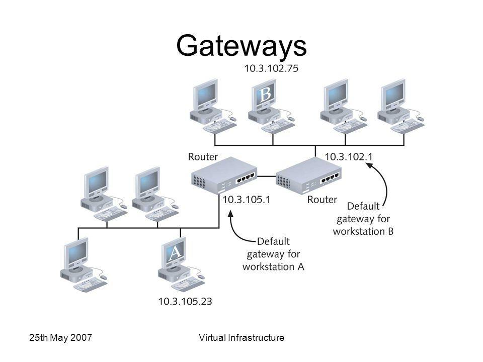 25th May 2007Virtual Infrastructure Gateways
