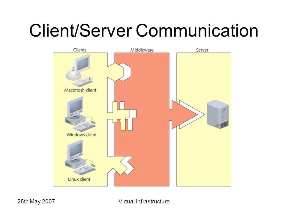 25th May 2007Virtual Infrastructure Client/Server Communication