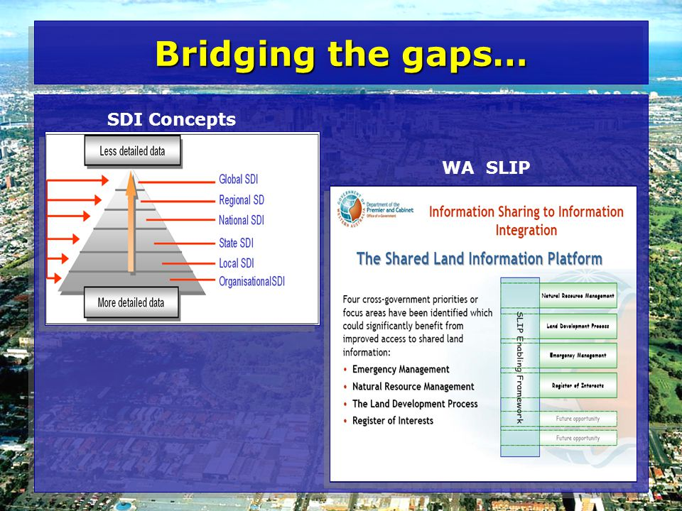 Bridging the gaps… SDI Concepts WA SLIP