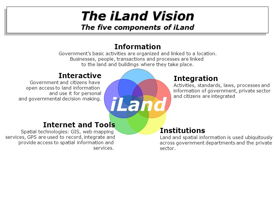 The iLand Vision The five components of iLand The iLand Vision The five components of iLand iLand