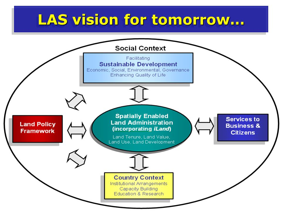 LAS vision for tomorrow…