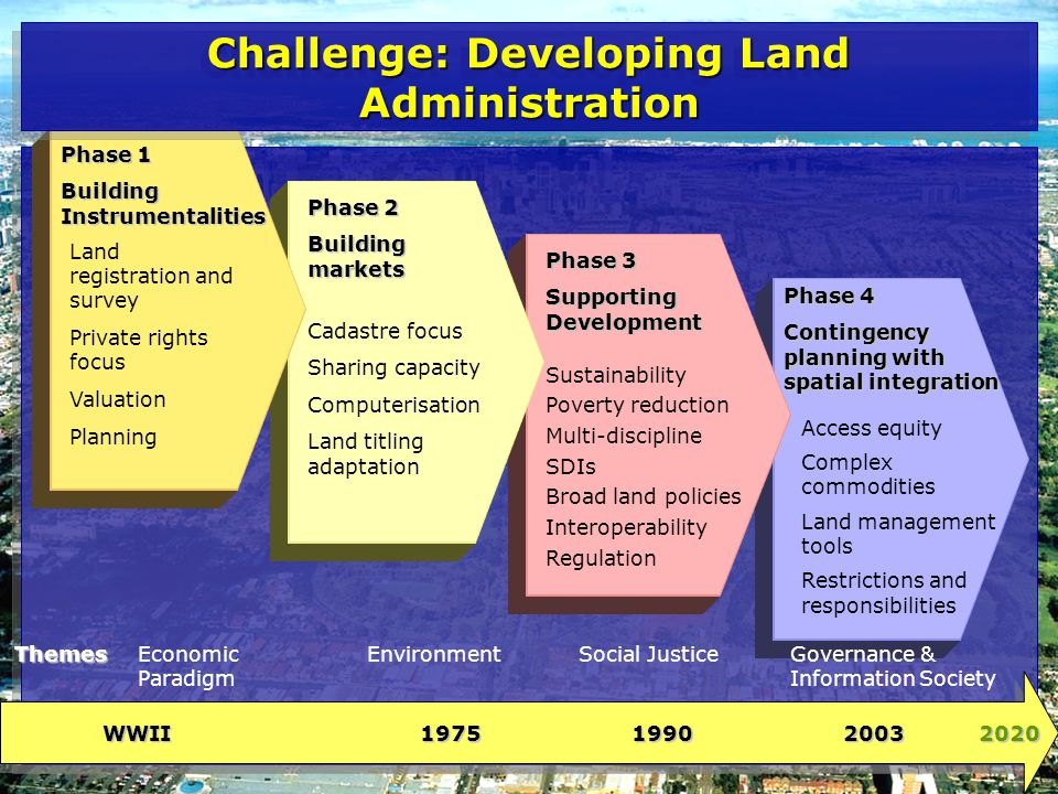 WWII197519902003 2020 Phase 1 Building Instrumentalities Phase 2 Building markets Phase 3 Supporting Development Land registration and survey Private rights focus Valuation Planning Cadastre focus Sharing capacity Computerisation Land titling adaptation Sustainability Poverty reduction Multi-discipline SDIs Broad land policies Interoperability Regulation Access equity Complex commodities Land management tools Restrictions and responsibilities Phase 4 Contingency planning with spatial integration Economic Paradigm Social JusticeGovernance & Information Society EnvironmentThemes Challenge: Developing Land Administration