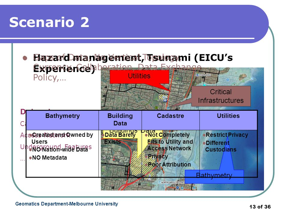 Geomatics Department-Melbourne University 13 of 36 Scenario 2 Hazard management, Tsunami (EICU's Experience) Utilities Bathymetry Buildings Data Critical Infrastructures Datasets: Cadastre Access Network Underground Features … Gaps of Data, No Vertical Topology, Currency, Collaboration, Data Exchange Policy,… BathymetryBuilding Data CadastreUtilities Created and Owned by Users NO Nation-wide Data NO Metadata Data Barely Exists Not Completely Fits to Utility and Access Network Privacy Poor Attribution Restrict Privacy Different Custodians