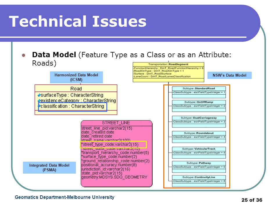 Geomatics Department-Melbourne University 25 of 36 Technical Issues Data Model (Feature Type as a Class or as an Attribute: Roads) NSW's Data Model Harmonized Data Model (ICSM) Integrated Data Model (PSMA)