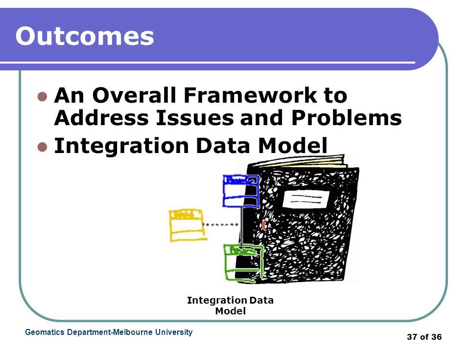 Geomatics Department-Melbourne University 37 of 36 Outcomes An Overall Framework to Address Issues and Problems Integration Data Model