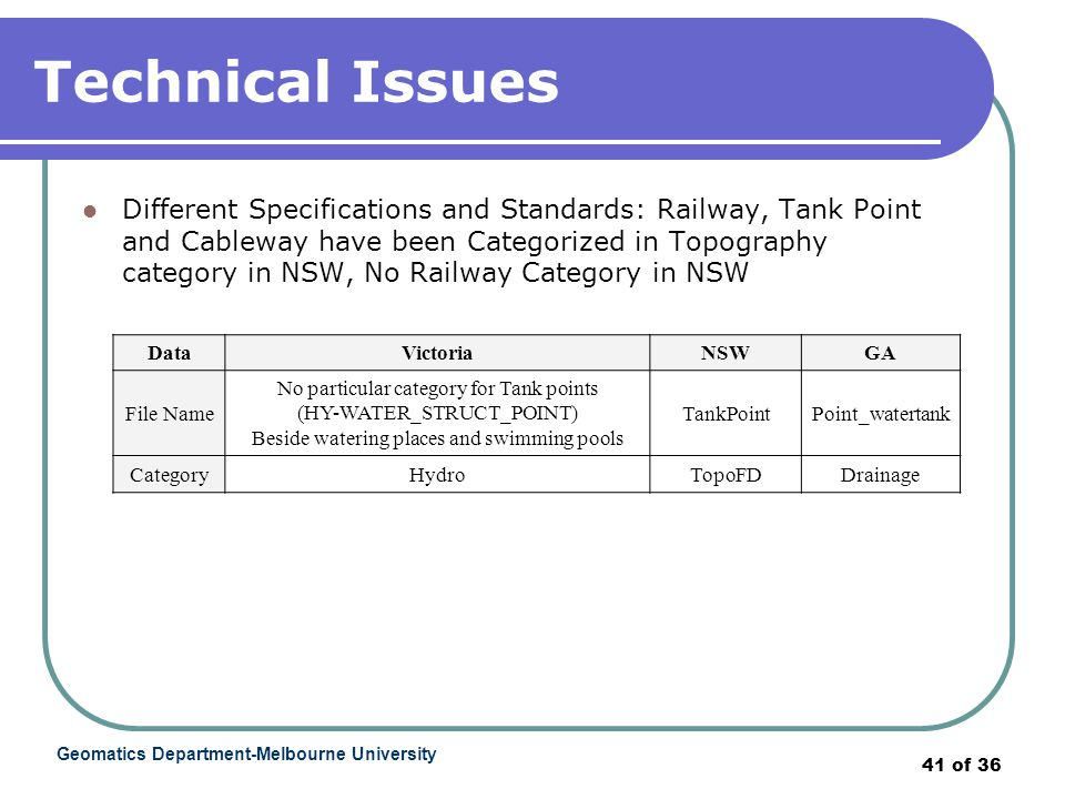 Geomatics Department-Melbourne University 41 of 36 Technical Issues Different Specifications and Standards: Railway, Tank Point and Cableway have been Categorized in Topography category in NSW, No Railway Category in NSW DataVictoriaNSWGA File Name No particular category for Tank points (HY-WATER_STRUCT_POINT) Beside watering places and swimming pools TankPointPoint_watertank CategoryHydroTopoFDDrainage