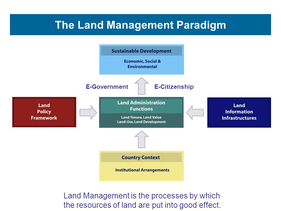 The Land Management Paradigm Land Management is the processes by which the resources of land are put into good effect. E-GovernmentE-Citizenship