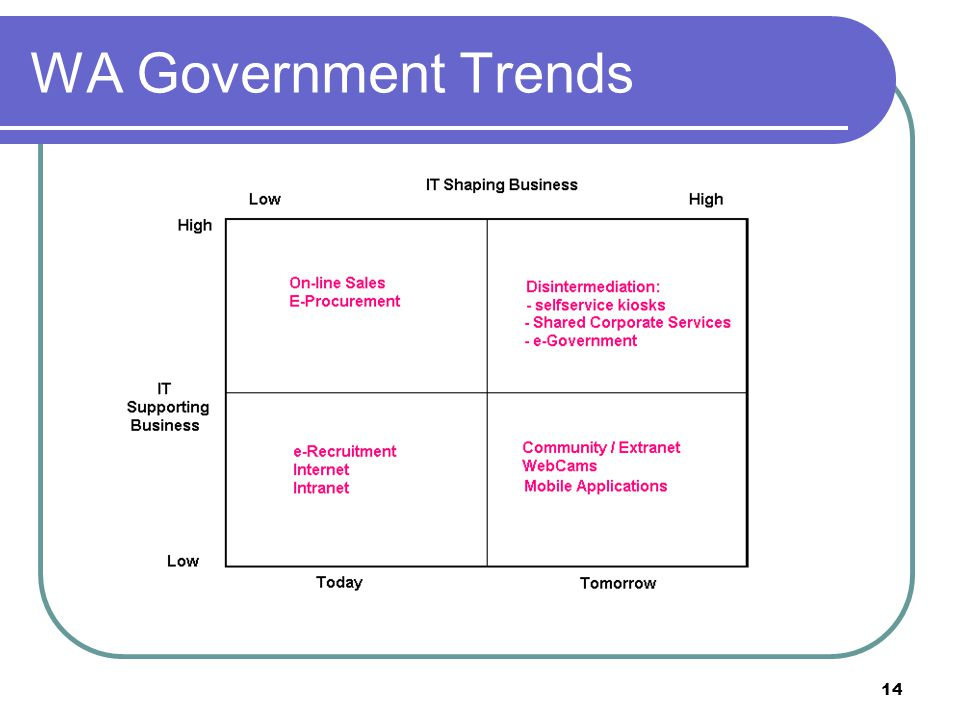 14 WA Government Trends