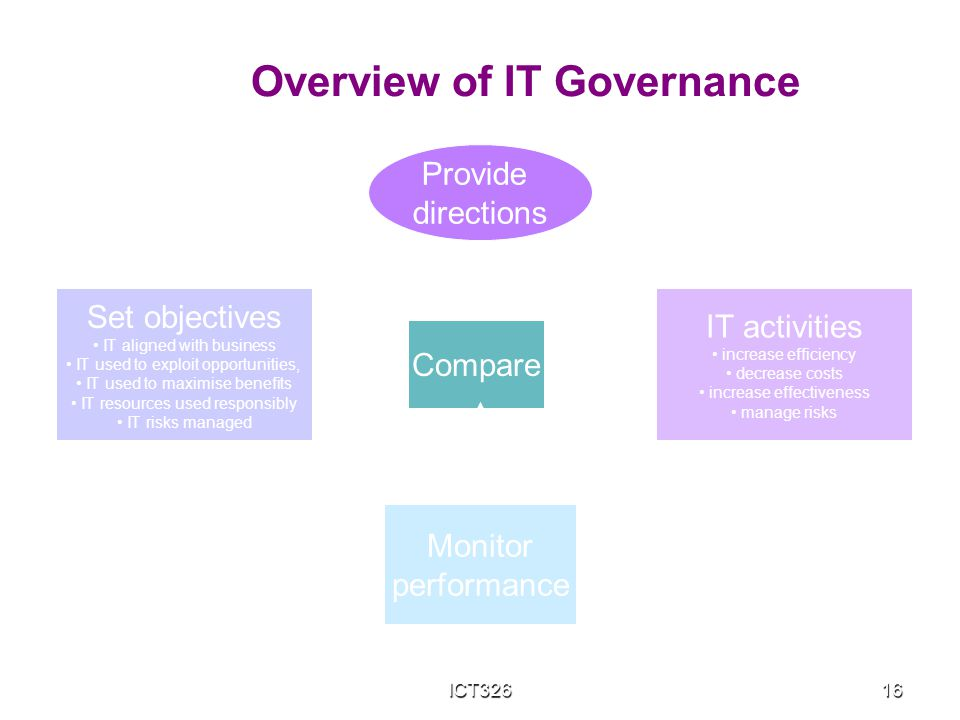 ICT32616 Set objectives IT aligned with business IT used to exploit opportunities, IT used to maximise benefits IT resources used responsibly IT risks