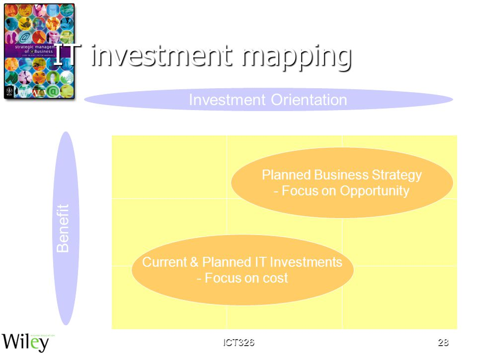 ICT32628 IT investment mapping Investment Orientation Benefit InfrastructureBusiness ProcessMarket Influence Business Expansion Risk Minimisation Enha
