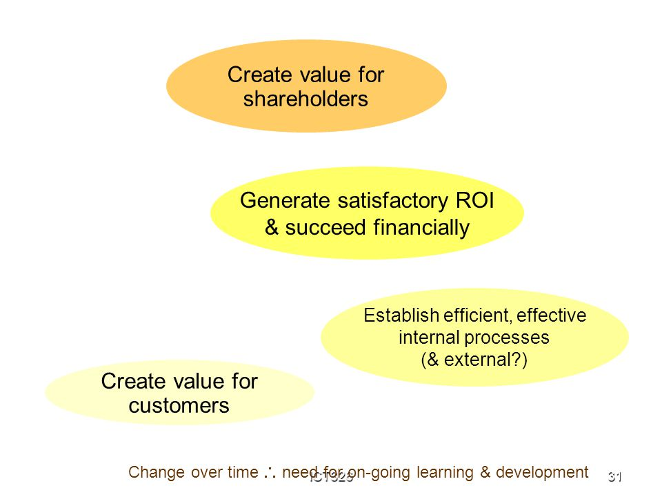 ICT32631 Create value for shareholders Establish efficient, effective internal processes (& external?) Generate satisfactory ROI & succeed financially
