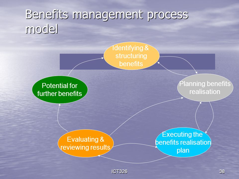 ICT32638 Benefits management process model Identifying & structuring benefits Potential for further benefits Evaluating & reviewing results Planning b