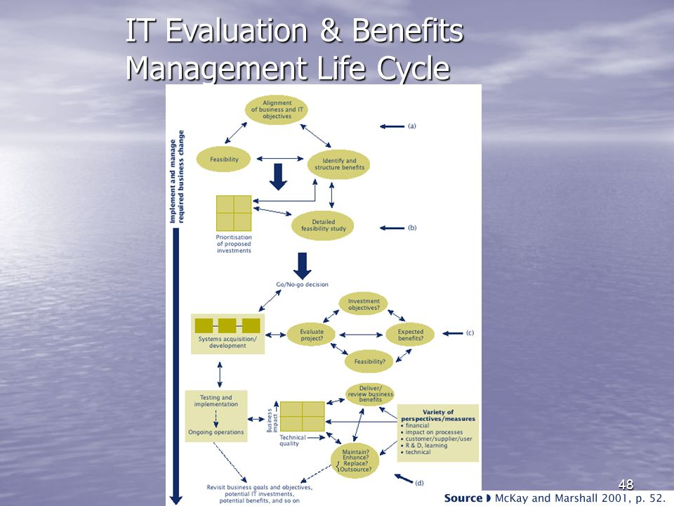 ICT32648 IT Evaluation & Benefits Management Life Cycle