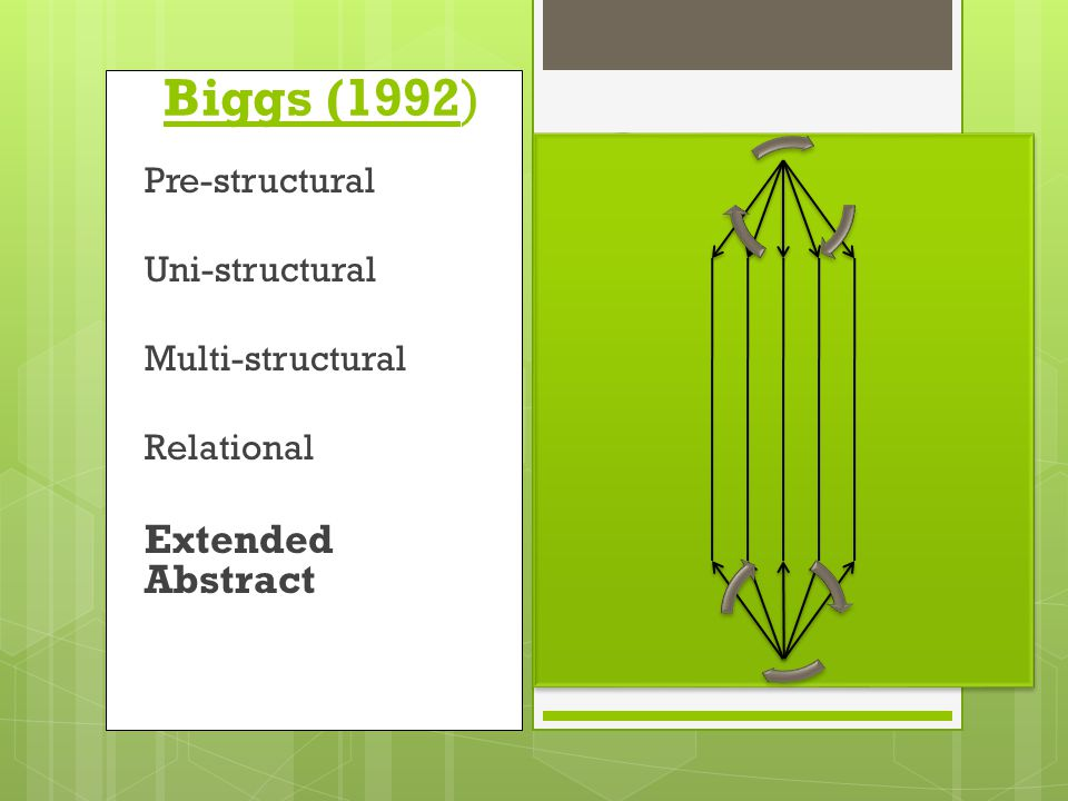 Biggs (1992) Pre-structural Uni-structural Multi-structural Relational Extended Abstract