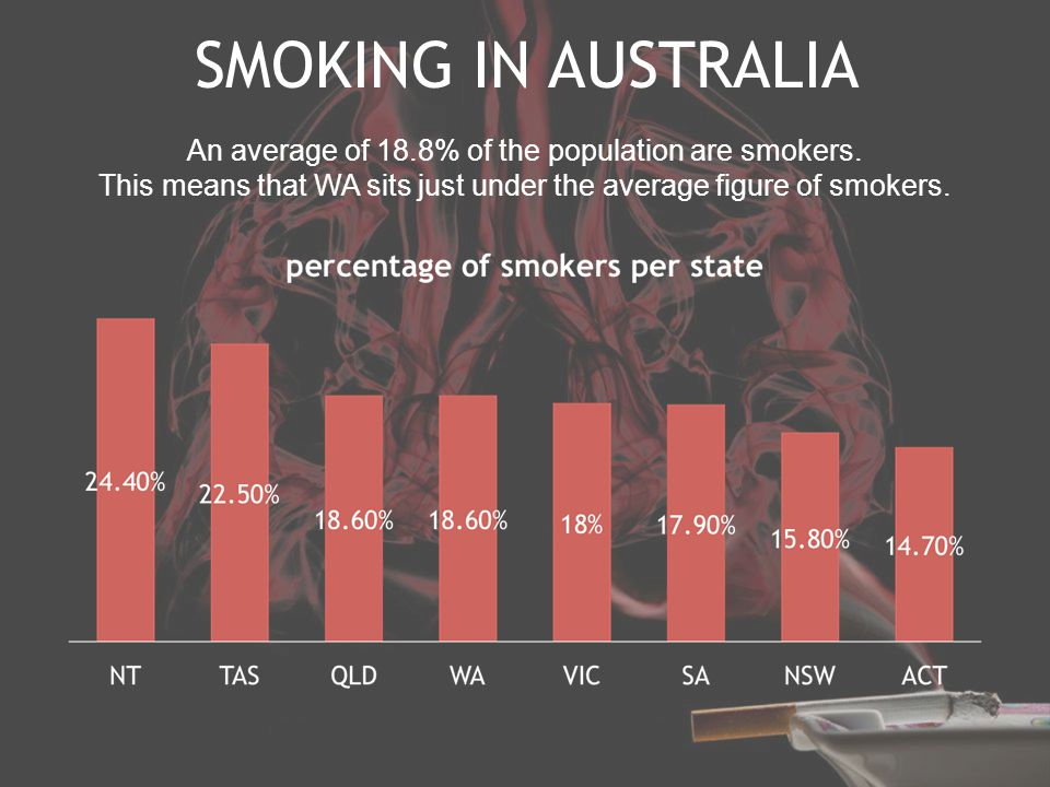 SMOKING IN AUSTRALIA An average of 18.8% of the population are smokers.