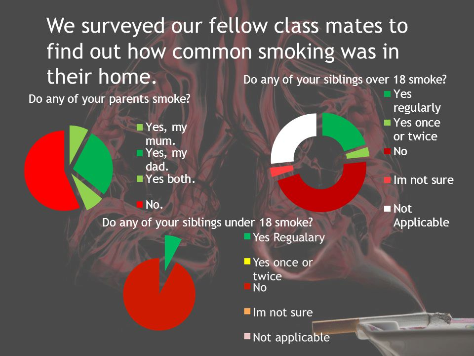 We surveyed our fellow class mates to find out how common smoking was in their home.