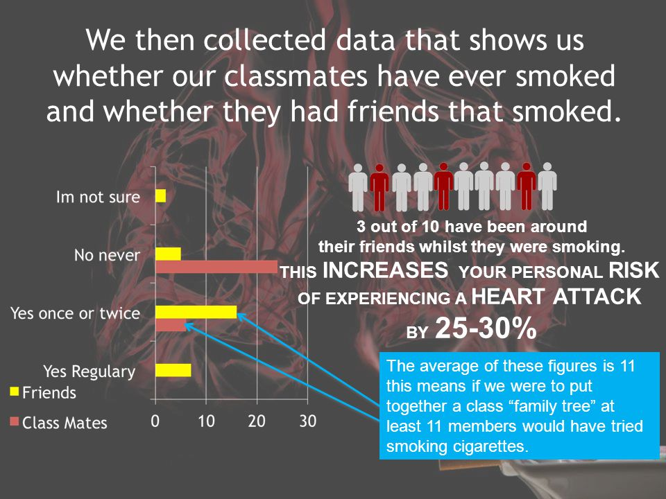 We then collected data that shows us whether our classmates have ever smoked and whether they had friends that smoked.