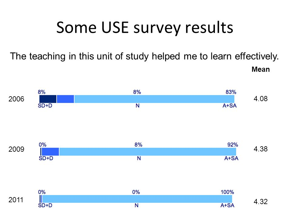 Some USE survey results 22 2006 2011 2009 Mean 4.08 4.38 4.32 The teaching in this unit of study helped me to learn effectively.