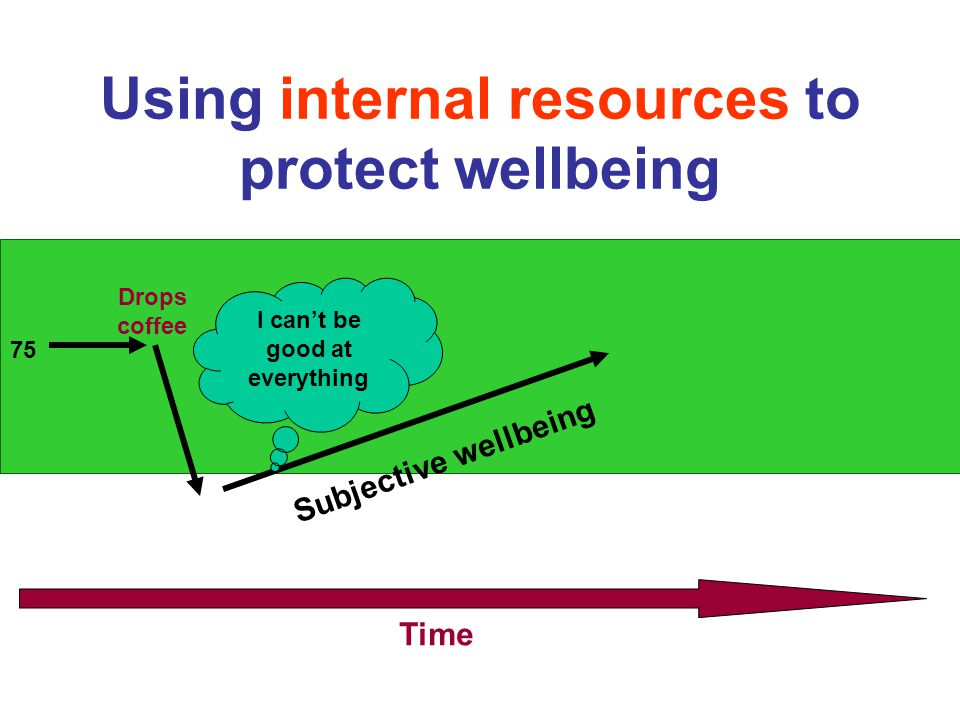 Using internal resources to protect wellbeing 75 Time Drops coffee I can't be good at everything Subjective wellbeing