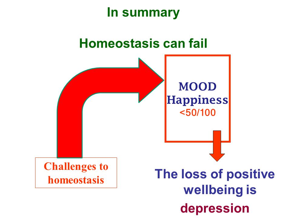 In summary Homeostasis can fail MOOD Happiness <50/100 Challenges to homeostasis The loss of positive wellbeing is depression