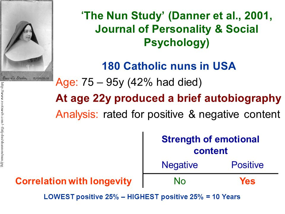 'The Nun Study' (Danner et al., 2001, Journal of Personality & Social Psychology) 180 Catholic nuns in USA Age: 75 – 95y (42% had died) At age 22y produced a brief autobiography Analysis: rated for positive & negative content Strength of emotional content NegativePositive Correlation with longevityNoYes LOWEST positive 25% – HIGHEST positive 25% = 10 Years http://www.rootsweb.com/~flstjohn/shannon/nun.jpg