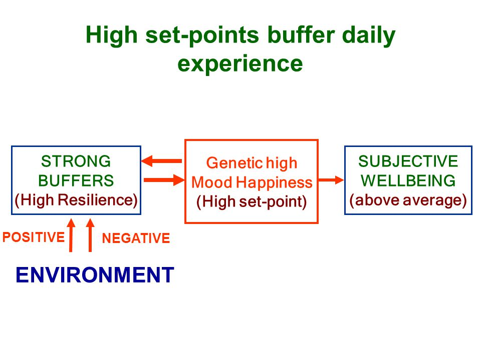 High set-points buffer daily experience Genetic high Mood Happiness (High set-point) STRONG BUFFERS (High Resilience) SUBJECTIVE WELLBEING (above average) POSITIVE NEGATIVE ENVIRONMENT