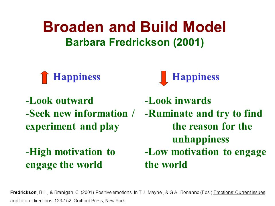 Broaden and Build Model Barbara Fredrickson (2001) Happiness -Look outward -Seek new information / experiment and play -High motivation to engage the world Happiness -Look inwards -Ruminate and try to find the reason for the unhappiness -Low motivation to engage the world Fredrickson, B.L., & Branigan, C.