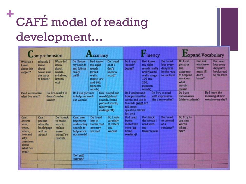 + CAFÉ model of reading development…