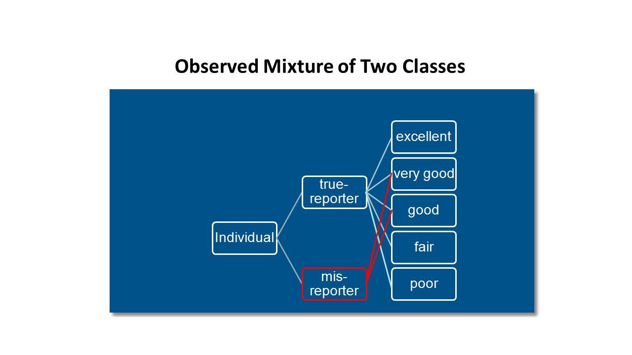 Observed Mixture of Two Classes
