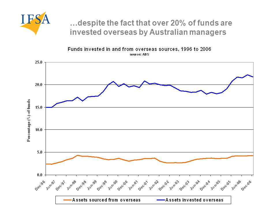 …despite the fact that over 20% of funds are invested overseas by Australian managers